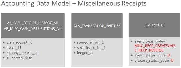AR Miscellaneous Receipt to SLA Link R12 | Enterprise Resource