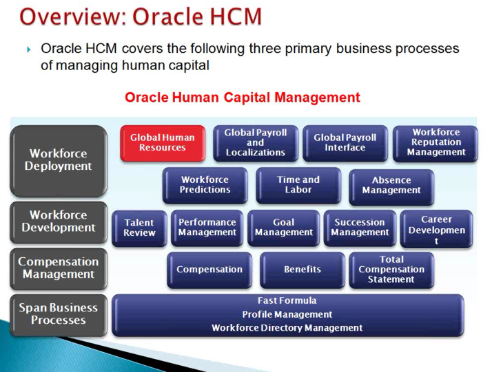 Oracle Fusion HCM Overview | Enterprise Resource Planning and